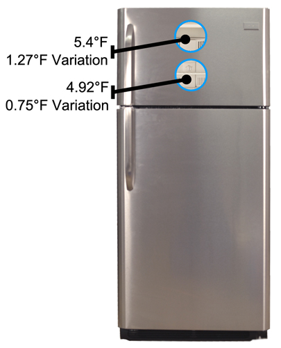Refrigerator Freezer Average Refrigerator Freezer Temperature