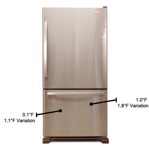 Freezers What Temp Should A Freezer Be