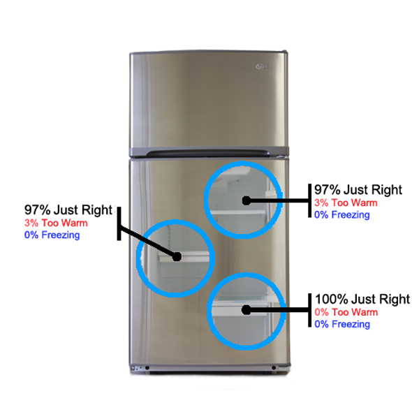 Refrigerator freezer: Recommended Temperatures Refrigerator Freezer
