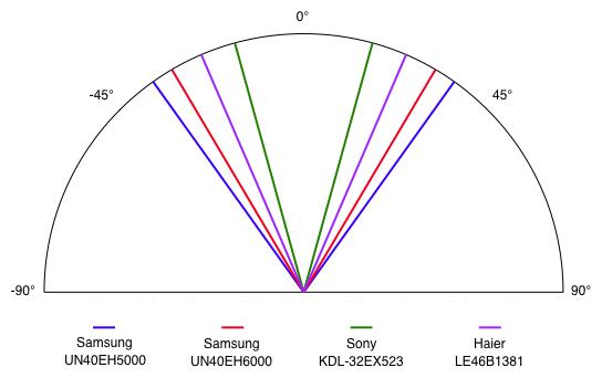 Samsung-UN40EH5000-viewing-angle.jpg