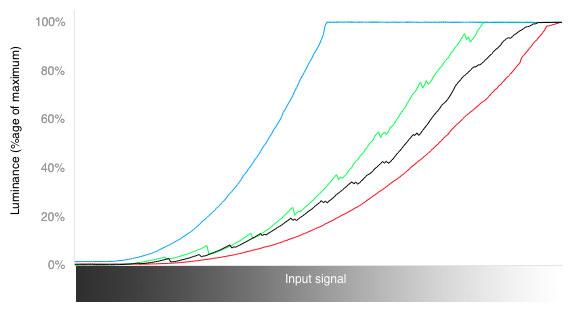 3D RGB Curves Chart